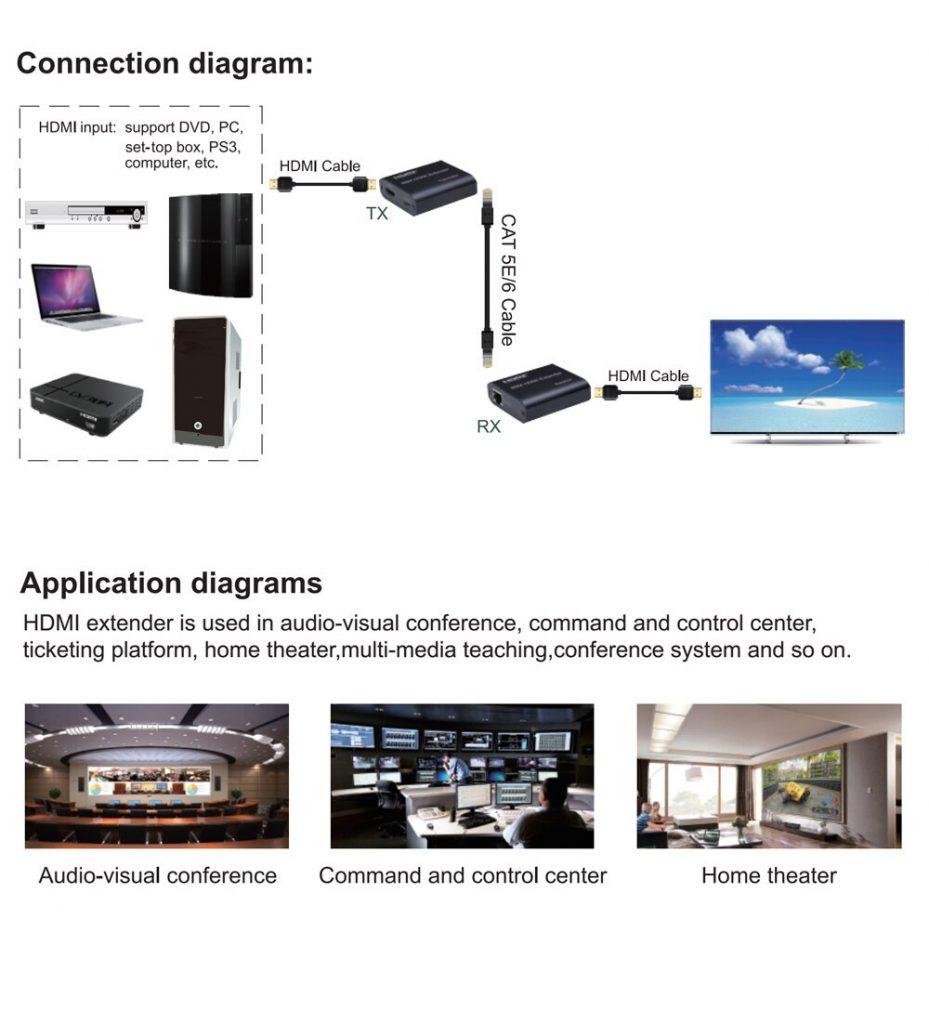 HDCVT HDMI over CAT6